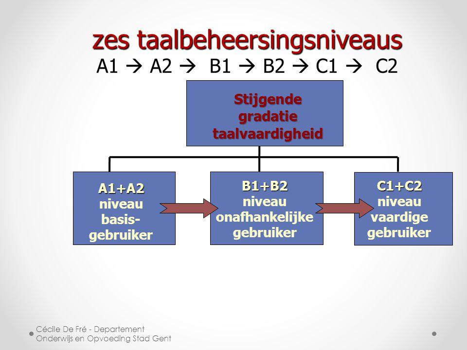 A1+A2 A1+A2 niveau basis- gebruiker B1+B2 niveau onafhankelijke gebruikerC1+C2 niveau vaardige gebruiker Stijgende gradatie taalvaardigheid zes taalbeheersingsniveaus A1  A2  B1  B2  C1  C2 Cécile De Fré - Departement Onderwijs en Opvoeding Stad Gent