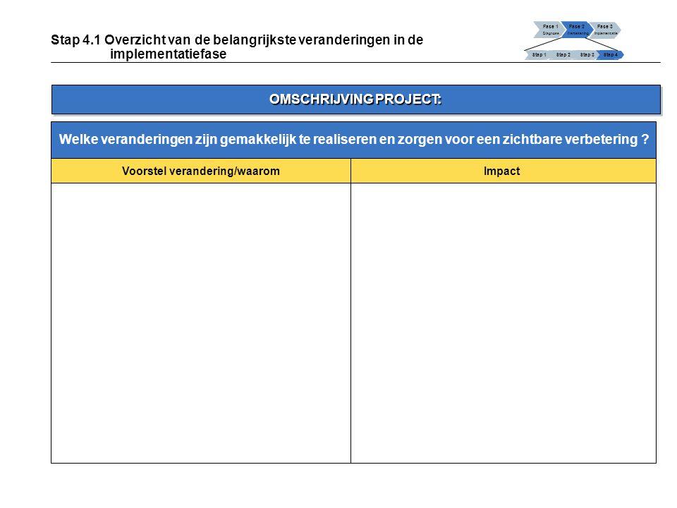 Fase 1 Diagnose Fase 2 Hertekening Fase 3 Implementatie Stap 1 Stap 2Stap 3Stap 4 Stap 4.1 Overzicht van de belangrijkste veranderingen in de implementatiefase (vervolg) Voorstel veranderingWaarom Welke veranderingen zijn de meest urgente om te implementeren .