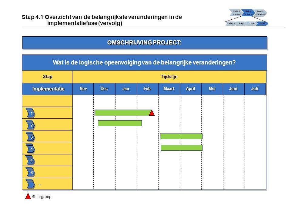 Wat is de logische opeenvolging van de belangrijke veranderingen? Fase 1 Diagnose Fase 2 Hertekening Fase 3 Implementatie Stap 1 Stap 2Stap 3Stap 4 St