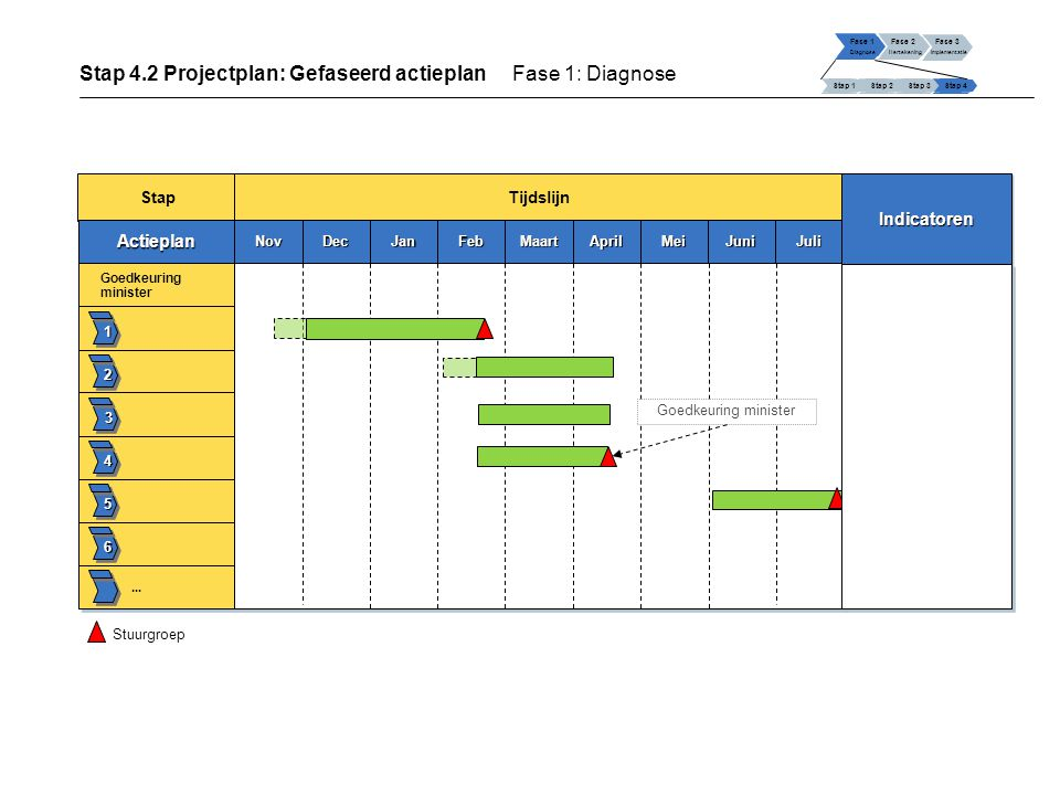 Stap 4.2 Projectplan: Gefaseerd actieplan Fase 1: Diagnose Fase 1 Diagnose Fase 2 Hertekening Fase 3 Implementatie Stap 1 Stap 2Stap 3Stap 4 Stap Tijdslijn ActieplanActieplan 1 2 3 4 5 6 Goedkeuring minister...