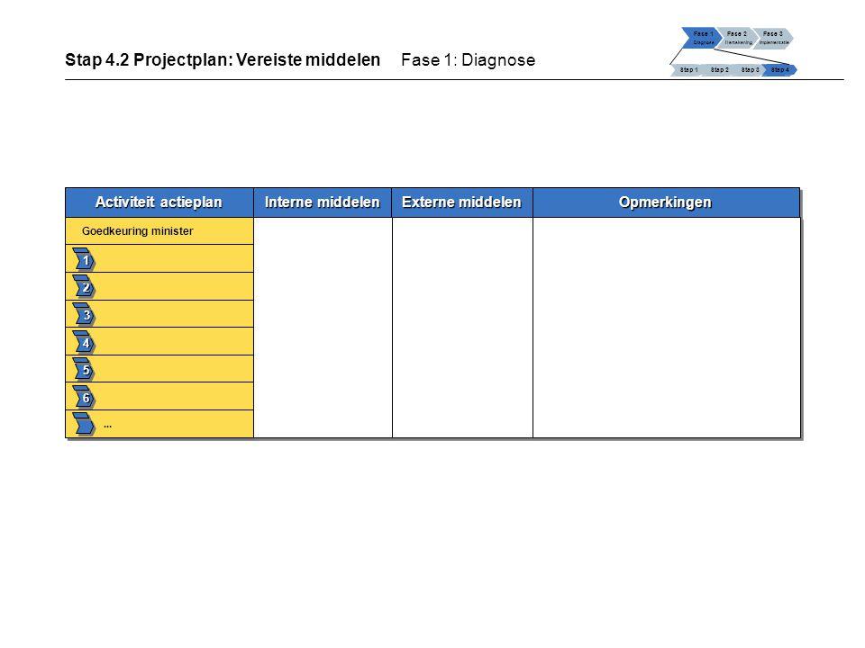 Activiteit actieplan Interne middelen Externe middelen 1 2 3 4 5 6 Goedkeuring minister...