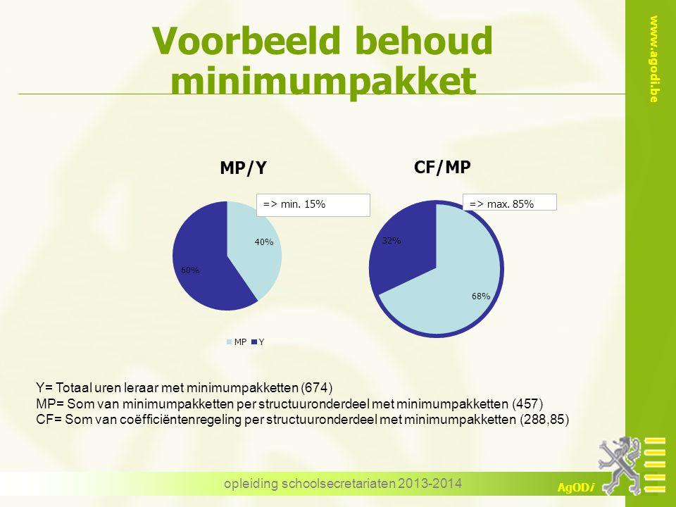 www.agodi.be AgODi opleiding schoolsecretariaten 2013-2014 Voorbeeld behoud minimumpakket => min. 15%=> max. 85% Y= Totaal uren leraar met minimumpakk
