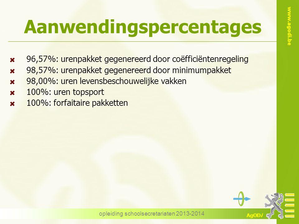 www.agodi.be AgODi Aanwendingspercentages 96,57%: urenpakket gegenereerd door coëfficiëntenregeling 98,57%: urenpakket gegenereerd door minimumpakket