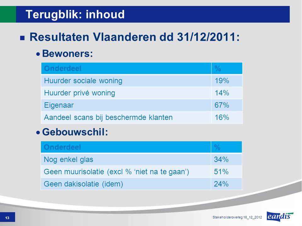 Terugblik: inhoud Resultaten Vlaanderen dd 31/12/2011:  Bewoners:  Gebouwschil: 13 Onderdeel% Nog enkel glas34% Geen muurisolatie (excl % 'niet na te gaan')51% Geen dakisolatie (idem)24% Onderdeel% Huurder sociale woning19% Huurder privé woning14% Eigenaar67% Aandeel scans bij beschermde klanten16% Stakeholderoverleg 18_12_2012