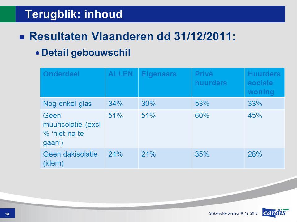 Terugblik: inhoud Resultaten Vlaanderen dd 31/12/2011:  Detail gebouwschil 14 OnderdeelALLENEigenaarsPrivé huurders Huurders sociale woning Nog enkel glas34%30%53%33% Geen muurisolatie (excl % 'niet na te gaan') 51% 60%45% Geen dakisolatie (idem) 24%21%35%28% Stakeholderoverleg 18_12_2012