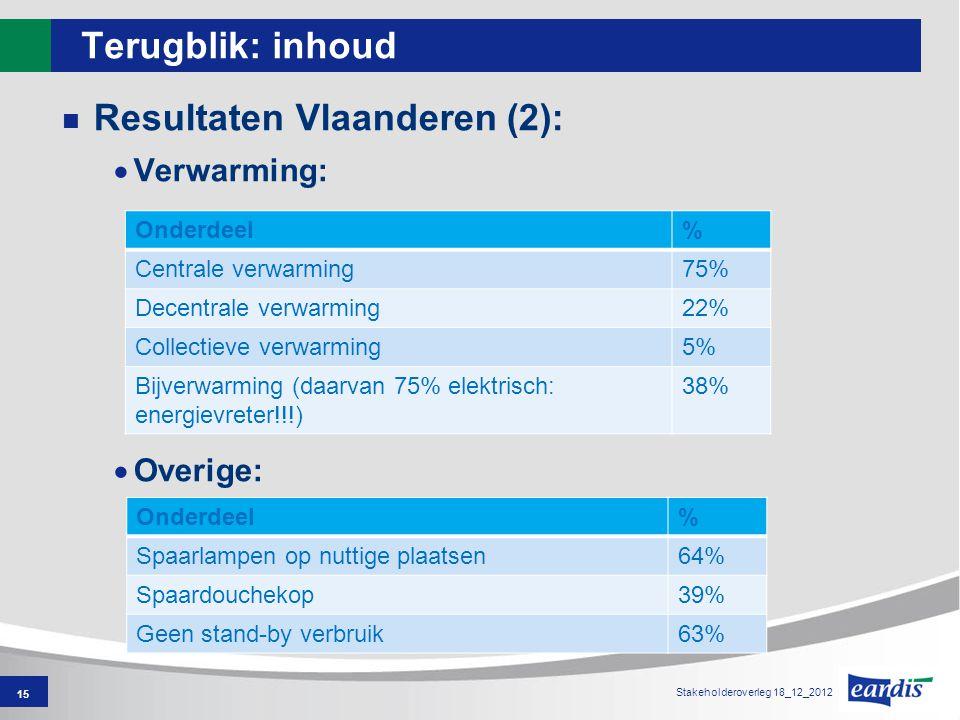 Terugblik: inhoud Resultaten Vlaanderen (2):  Verwarming:  Overige: 15 Onderdeel% Spaarlampen op nuttige plaatsen64% Spaardouchekop39% Geen stand-by verbruik63% Onderdeel% Centrale verwarming75% Decentrale verwarming22% Collectieve verwarming5% Bijverwarming (daarvan 75% elektrisch: energievreter!!!) 38% Stakeholderoverleg 18_12_2012
