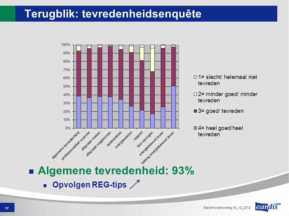 17 Terugblik: tevredenheidsenquête Algemene tevredenheid: 93% Opvolgen REG-tips Stakeholderoverleg 18_12_2012