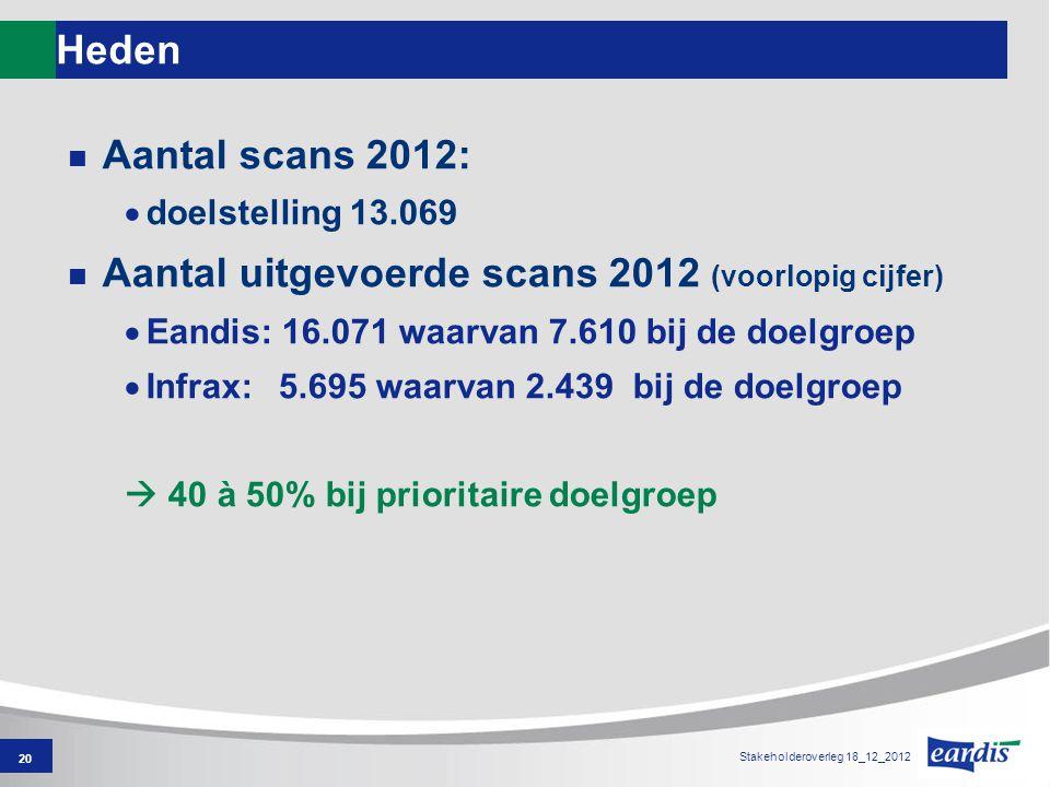 Heden Aantal scans 2012:  doelstelling 13.069 Aantal uitgevoerde scans 2012 (voorlopig cijfer)  Eandis: 16.071 waarvan 7.610 bij de doelgroep  Infrax: 5.695 waarvan 2.439 bij de doelgroep  40 à 50% bij prioritaire doelgroep 20 Stakeholderoverleg 18_12_2012