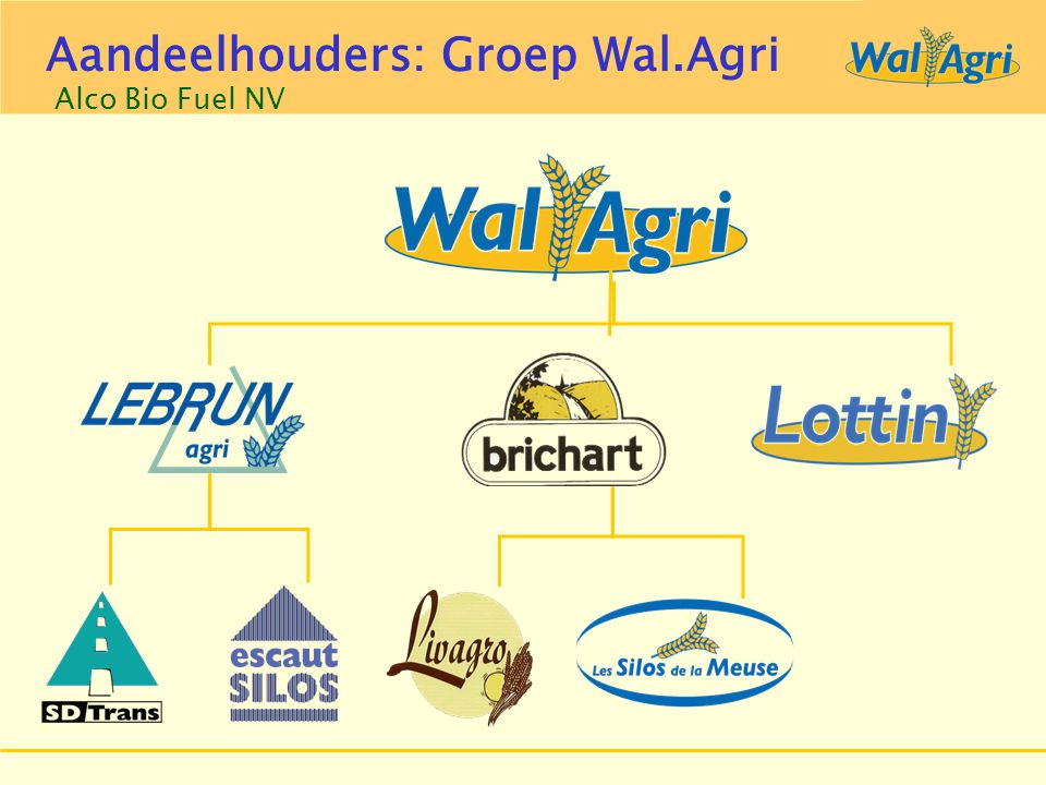 Groep Aveve Alco Bio Fuel NV Aandeelhouders: Groep Wal.Agri