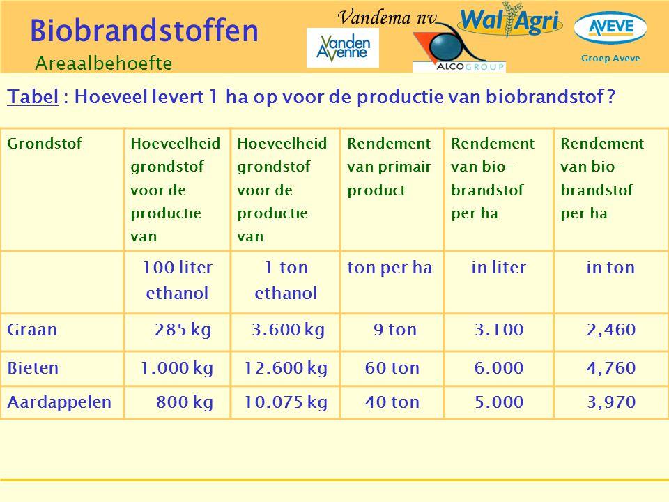 Groep Aveve Nodige arealen in België BIO-ETHANOL 42.000 t 120.000 t  Granen 28.000 t 80.000 t 11.382 ha32.520 ha  Suikerbieten 14.000 t 40.000 t 3.000 ha8.600 ha BIO-DIESEL116.000 t 333.500 t  Koolzaad78.000 ha224.000 ha Areaalbehoefte 2005 2010 2 % 5,75 % Biobrandstoffen Vandema nv