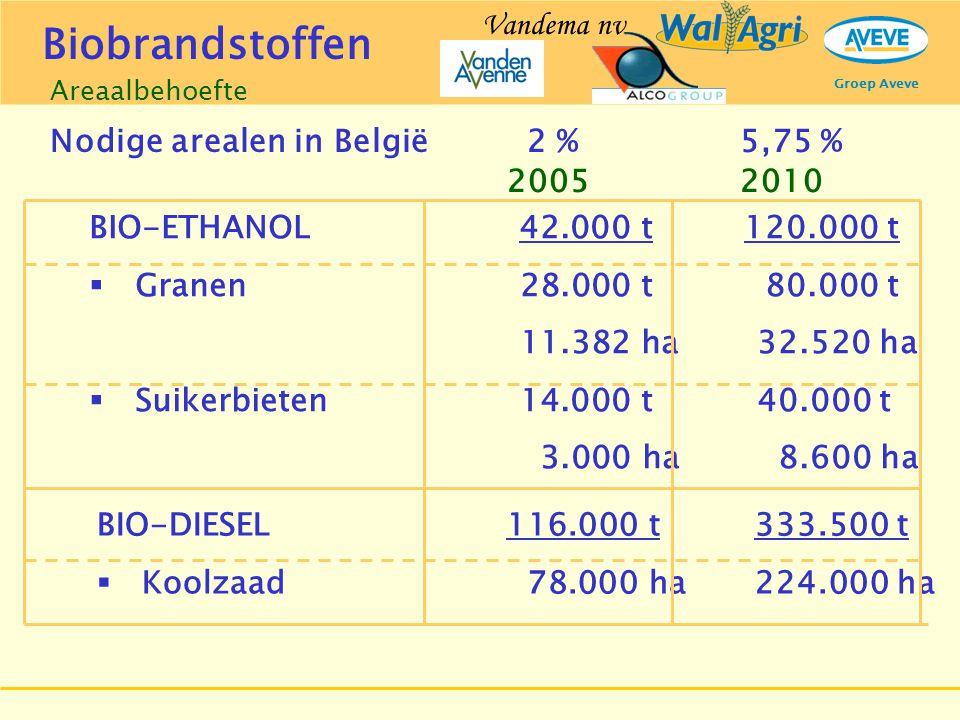Groep Aveve Nodige arealen in België BIO-ETHANOL 42.000 t 120.000 t  Granen 28.000 t 80.000 t 11.382 ha32.520 ha  Suikerbieten 14.000 t 40.000 t 3.0