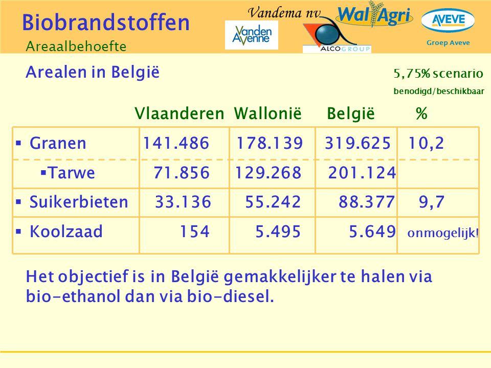 Groep Aveve Vlaanderen Wallonië België %  Granen 141.486 178.139 319.62510,2  Tarwe 71.856 129.268 201.124  Suikerbieten 33.136 55.242 88.3779,7 