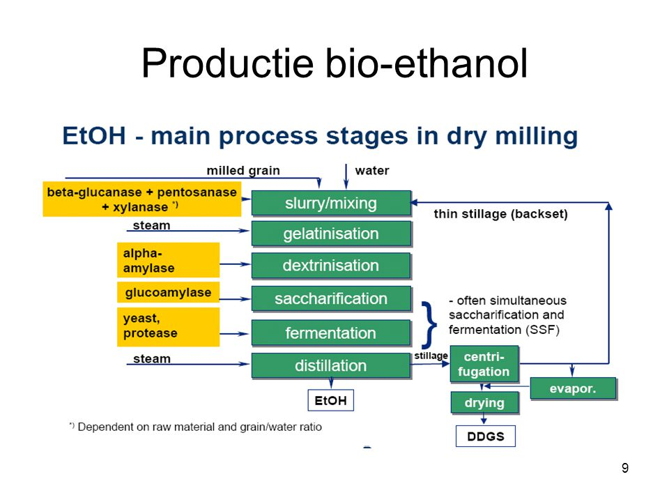 9 Productie bio-ethanol