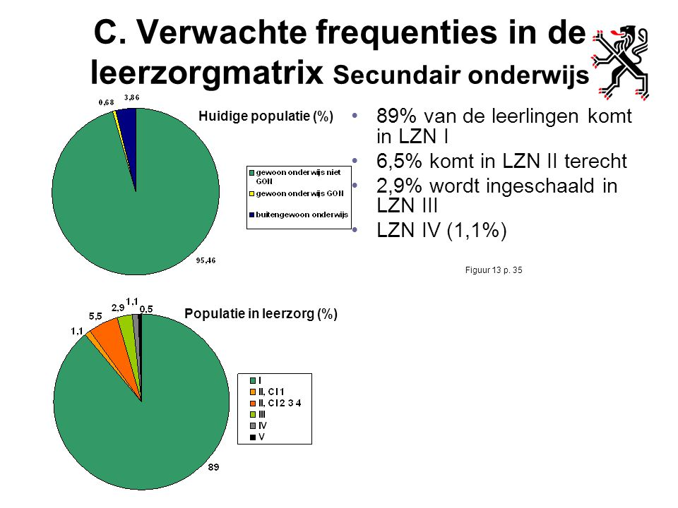 C. Verwachte frequenties in de leerzorgmatrix Secundair onderwijs 89% van de leerlingen komt in LZN I 6,5% komt in LZN II terecht 2,9% wordt ingeschaa