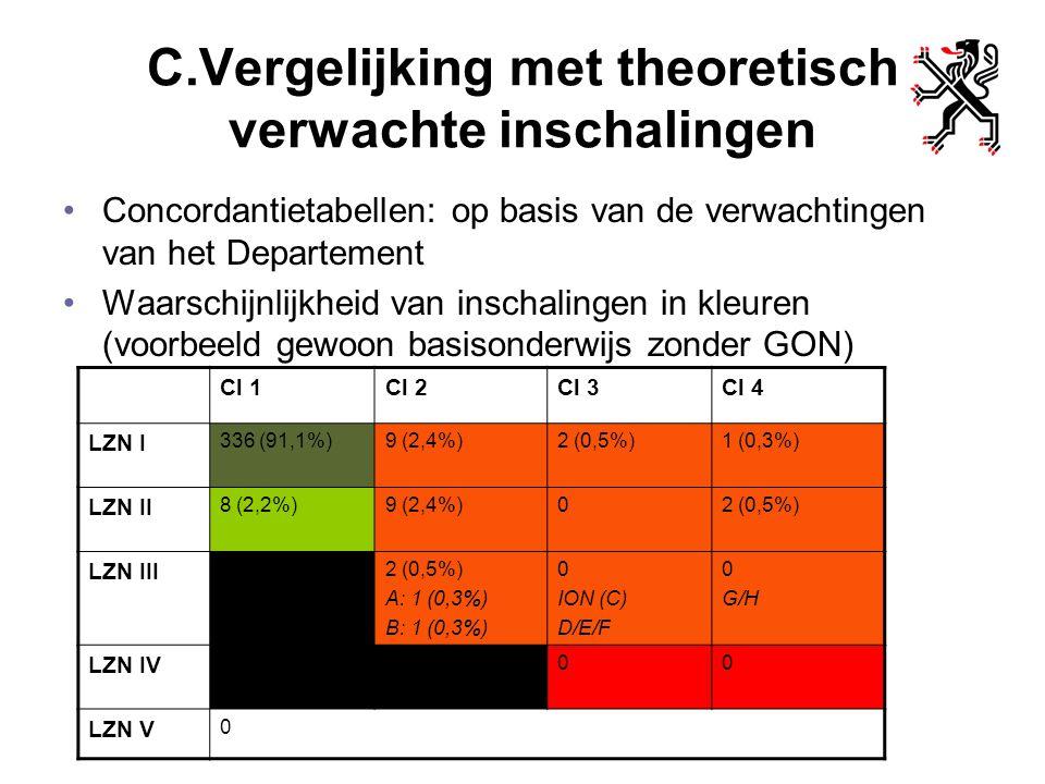 C.Vergelijking met theoretisch verwachte inschalingen Concordantietabellen: op basis van de verwachtingen van het Departement Waarschijnlijkheid van i