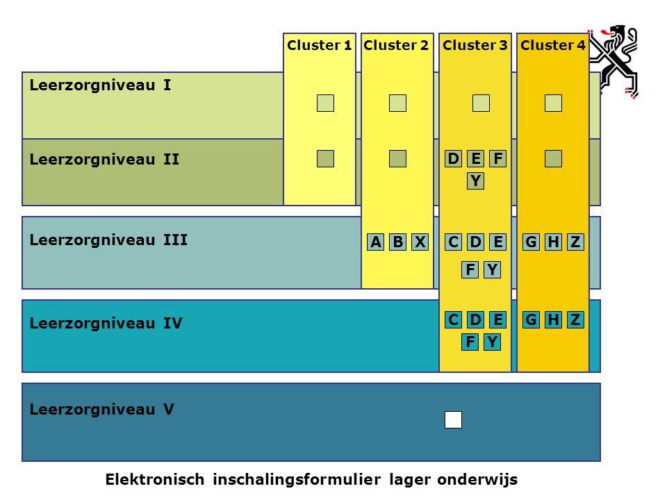 Leerzorgniveau III Leerzorgniveau I Leerzorgniveau II Leerzorgniveau IV Leerzorgniveau V Cluster 2Cluster 3Cluster 4Cluster 1 ED Y F ABXDEC FY GZH CDE