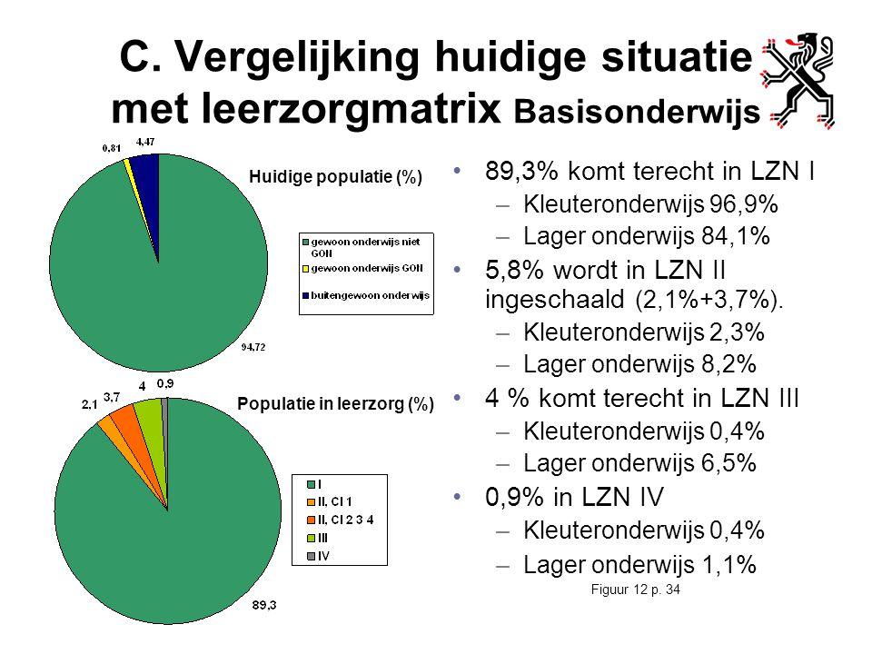 C. Vergelijking huidige situatie met leerzorgmatrix Basisonderwijs 89,3% komt terecht in LZN I –Kleuteronderwijs 96,9% –Lager onderwijs 84,1% 5,8% wor