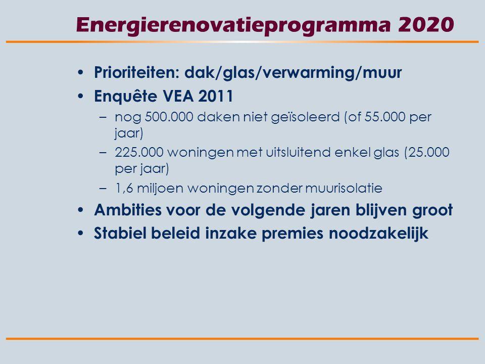 Energierenovatieprogramma 2020 Prioriteiten: dak/glas/verwarming/muur Enquête VEA 2011 –nog 500.000 daken niet geïsoleerd (of 55.000 per jaar) –225.000 woningen met uitsluitend enkel glas (25.000 per jaar) –1,6 miljoen woningen zonder muurisolatie Ambities voor de volgende jaren blijven groot Stabiel beleid inzake premies noodzakelijk