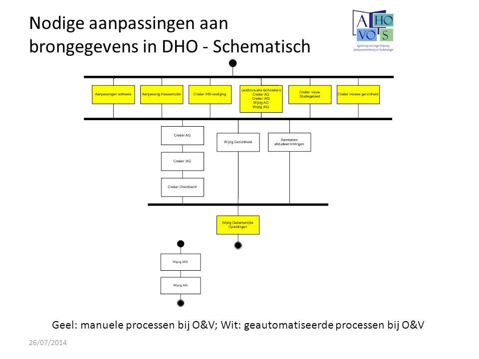 Nodige aanpassingen aan brongegevens in DHO - Schematisch 26/07/2014 Geel: manuele processen bij O&V; Wit: geautomatiseerde processen bij O&V