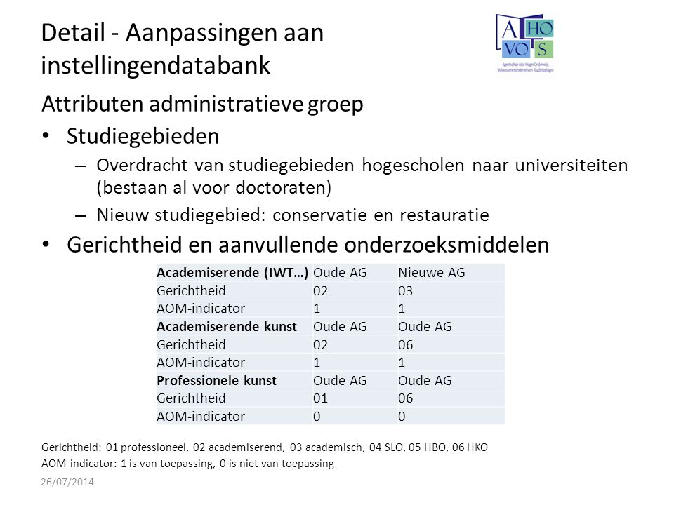 Detail - Aanpassingen aan instellingendatabank 26/07/2014 Attributen administratieve groep Studiegebieden – Overdracht van studiegebieden hogescholen naar universiteiten (bestaan al voor doctoraten) – Nieuw studiegebied: conservatie en restauratie Gerichtheid en aanvullende onderzoeksmiddelen Gerichtheid: 01 professioneel, 02 academiserend, 03 academisch, 04 SLO, 05 HBO, 06 HKO AOM-indicator: 1 is van toepassing, 0 is niet van toepassing Academiserende (IWT…)Oude AGNieuwe AG Gerichtheid0203 AOM-indicator11 Academiserende kunstOude AG Gerichtheid0206 AOM-indicator11 Professionele kunstOude AG Gerichtheid0106 AOM-indicator00