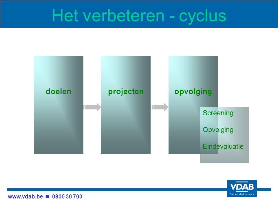 www.vdab.be 0800 30 700 Het verbeteren - cyclus doelenprojectenopvolging Screening Opvolging Eindevaluatie