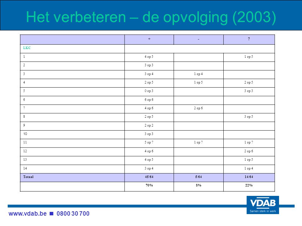 www.vdab.be 0800 30 700 Het verbeteren – de opvolging (2003) +-.