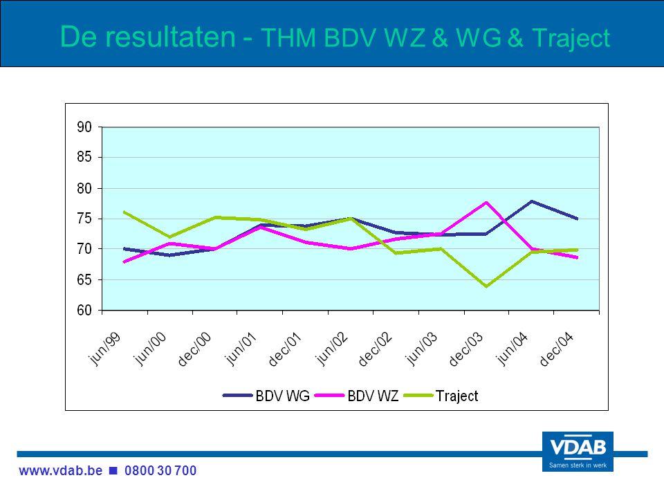 www.vdab.be 0800 30 700 De resultaten - THM BDV WZ & WG & Traject