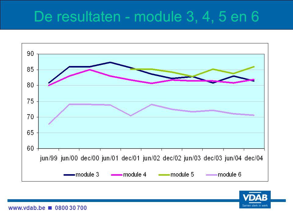 www.vdab.be 0800 30 700 De resultaten - module 3, 4, 5 en 6