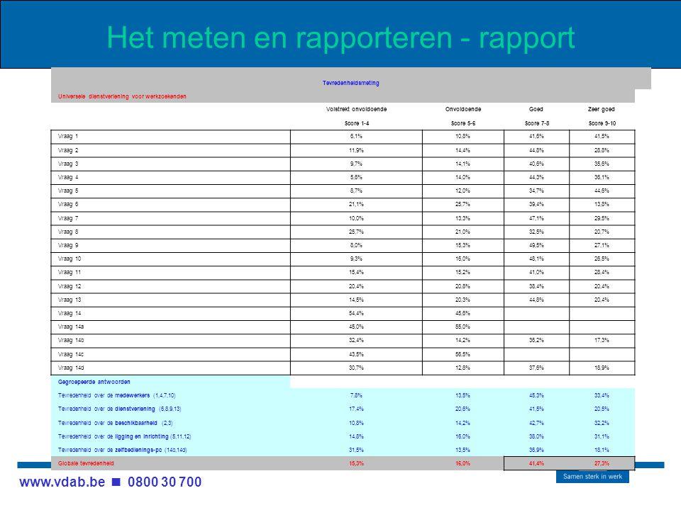 www.vdab.be 0800 30 700 Het meten en rapporteren - rapport Tevredenheidsmeting Universele dienstverlening voor werkzoekenden Volstrekt onvoldoendeOnvoldoendeGoedZeer goed Score 1-4Score 5-6Score 7-8Score 9-10 Vraag 1 6,1%10,8%41,6%41,5% Vraag 2 11,9%14,4%44,8%28,8% Vraag 3 9,7%14,1%40,6%35,6% Vraag 4 5,6%14,0%44,3%36,1% Vraag 5 8,7%12,0%34,7%44,6% Vraag 6 21,1%25,7%39,4%13,8% Vraag 7 10,0%13,3%47,1%29,5% Vraag 8 25,7%21,0%32,5%20,7% Vraag 9 8,0%15,3%49,5%27,1% Vraag 10 9,3%16,0%48,1%26,5% Vraag 11 15,4%15,2%41,0%28,4% Vraag 12 20,4%20,8%38,4%20,4% Vraag 13 14,5%20,3%44,8%20,4% Vraag 14 54,4%45,6% Vraag 14a 45,0%55,0% Vraag 14b 32,4%14,2%36,2%17,3% Vraag 14c 43,5%56,5% Vraag 14d 30,7%12,8%37,6%18,9% Gegroepeerde antwoorden Tevredenheid over de medewerkers (1,4,7,10)7,8%13,5%45,3%33,4% Tevredenheid over de dienstverlening (6,8,9,13)17,4%20,6%41,5%20,5% Tevredenheid over de beschikbaarheid (2,3)10,8%14,2%42,7%32,2% Tevredenheid over de ligging en inrichting (5,11,12)14,8%16,0%38,0%31,1% Tevredenheid over de zelfbedienings-pc (14b,14d)31,5%13,5%36,9%18,1% Globale tevredenheid15,3%16,0%41,4%27,3%