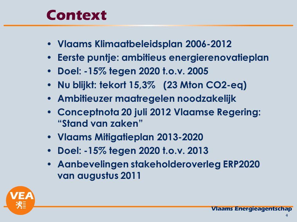 Context Vlaams Klimaatbeleidsplan 2006-2012 Eerste puntje: ambitieus energierenovatieplan Doel: -15% tegen 2020 t.o.v.