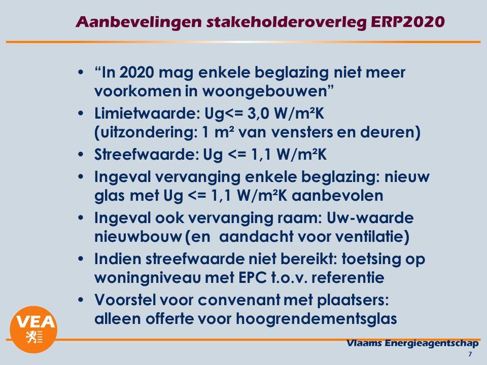 Aanbevelingen stakeholderoverleg ERP2020 In 2020 mag enkele beglazing niet meer voorkomen in woongebouwen Limietwaarde: Ug<= 3,0 W/m²K (uitzondering: 1 m² van vensters en deuren) Streefwaarde: Ug <= 1,1 W/m²K Ingeval vervanging enkele beglazing: nieuw glas met Ug <= 1,1 W/m²K aanbevolen Ingeval ook vervanging raam: Uw-waarde nieuwbouw (en aandacht voor ventilatie) Indien streefwaarde niet bereikt: toetsing op woningniveau met EPC t.o.v.