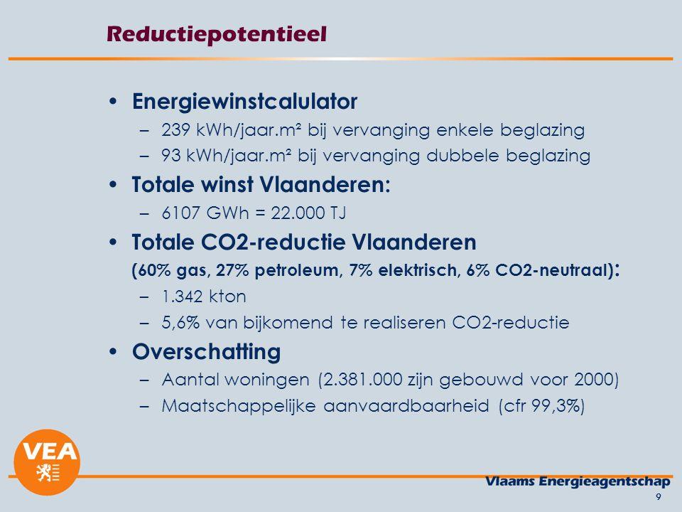 Reductiepotentieel Energiewinstcalulator –239 kWh/jaar.m² bij vervanging enkele beglazing –93 kWh/jaar.m² bij vervanging dubbele beglazing Totale winst Vlaanderen: –6107 GWh = 22.000 TJ Totale CO2-reductie Vlaanderen (60% gas, 27% petroleum, 7% elektrisch, 6% CO2-neutraal) : –1.342 kton –5,6% van bijkomend te realiseren CO2-reductie Overschatting –Aantal woningen (2.381.000 zijn gebouwd voor 2000) –Maatschappelijke aanvaardbaarheid (cfr 99,3%) 9