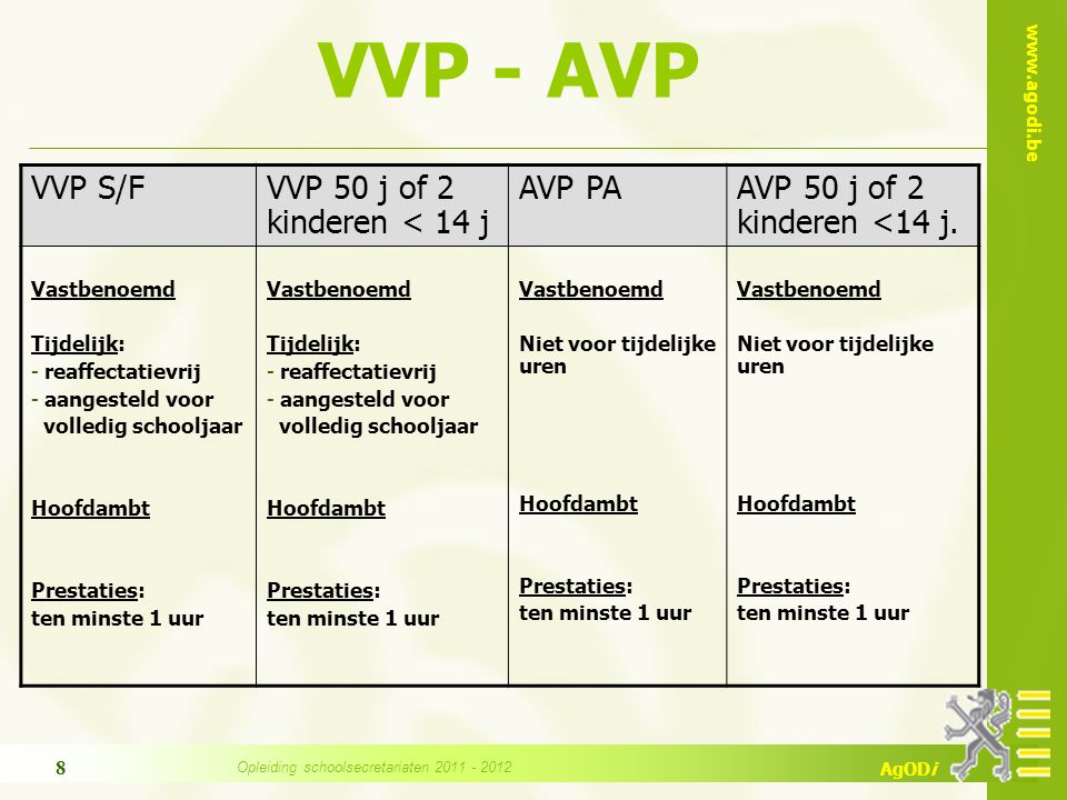 www.agodi.be AgODi VVP - AVP VVP S/FVVP 50 j of 2 kinderen < 14 j AVP PAAVP 50 j of 2 kinderen <14 j. Vastbenoemd Tijdelijk: - reaffectatievrij - aang