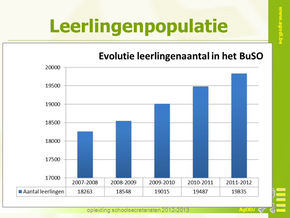 www.agodi.be AgODi opleiding schoolsecretariaten 2012-2013 Leerlingenpopulatie