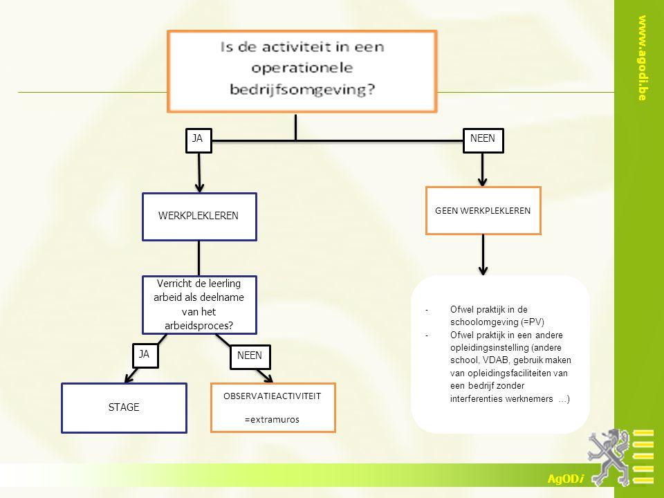 www.agodi.be AgODi JA WERKPLEKLEREN Verricht de leerling arbeid als deelname van het arbeidsproces? JA NEEN OBSERVATIEACTIVITEIT =extramuros NEEN GEEN