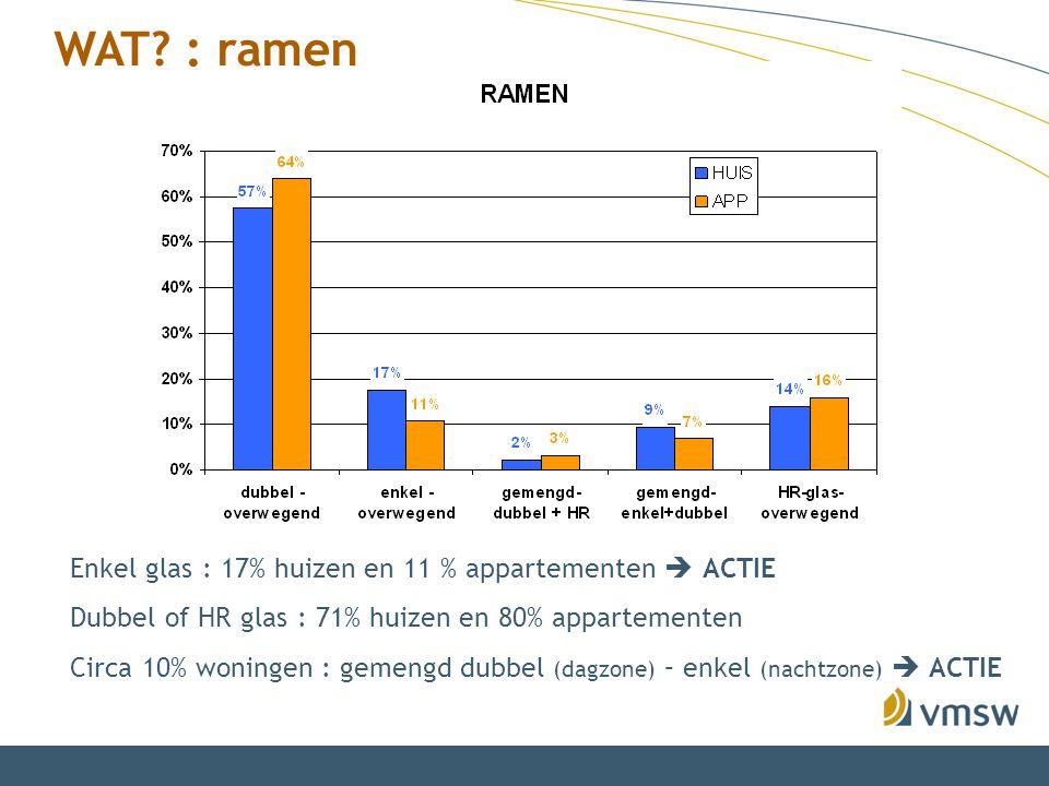 WAT? : ramen Enkel glas : 17% huizen en 11 % appartementen  ACTIE Dubbel of HR glas : 71% huizen en 80% appartementen Circa 10% woningen : gemengd du