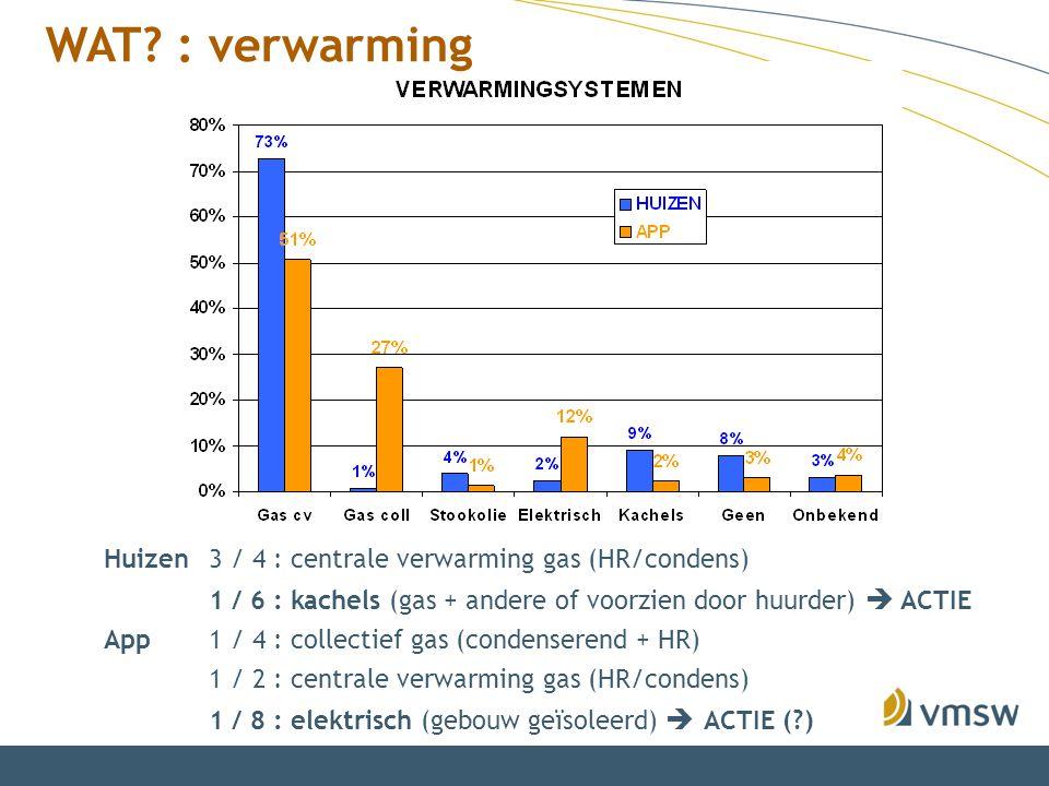 WAT? : verwarming Huizen3 / 4 : centrale verwarming gas (HR/condens) 1 / 6 : kachels (gas + andere of voorzien door huurder)  ACTIE App1 / 4 : collec