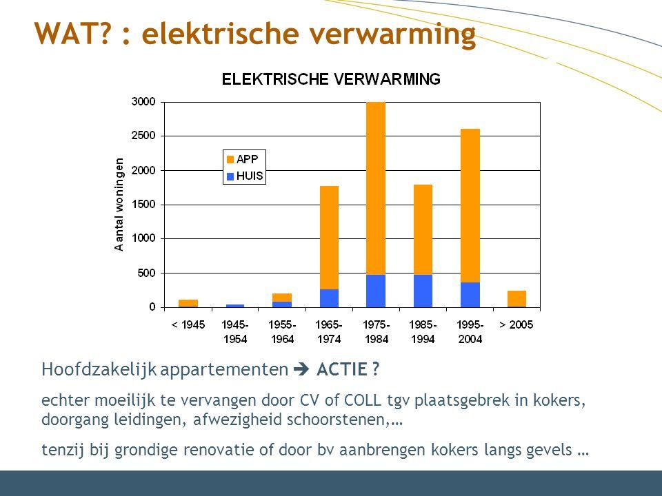 WAT? : elektrische verwarming Hoofdzakelijk appartementen  ACTIE ? echter moeilijk te vervangen door CV of COLL tgv plaatsgebrek in kokers, doorgang