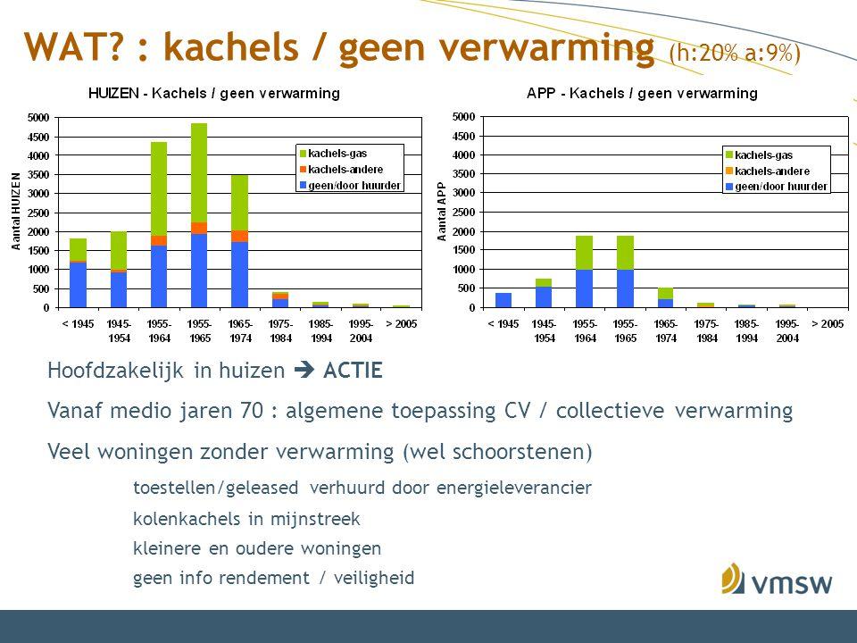 WAT? : kachels / geen verwarming (h:20% a:9%) Hoofdzakelijk in huizen  ACTIE Vanaf medio jaren 70 : algemene toepassing CV / collectieve verwarming V