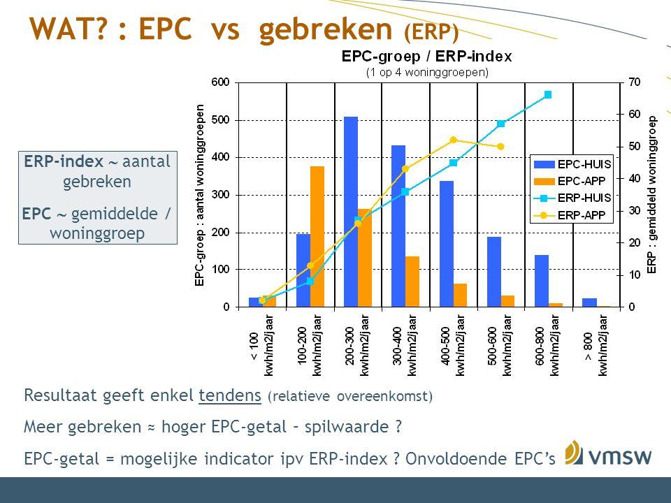 WAT? : EPC vs gebreken (ERP) ERP-index  aantal gebreken EPC  gemiddelde / woninggroep Resultaat geeft enkel tendens (relatieve overeenkomst) Meer ge