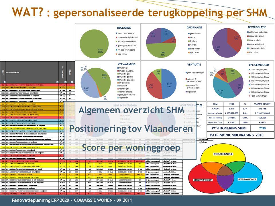 WAT? : gepersonaliseerde terugkoppeling per SHM Renovatieplanning ERP 2020 – COMMISSIE WONEN - 09 2011 Algemeen overzicht SHM Positionering tov Vlaand
