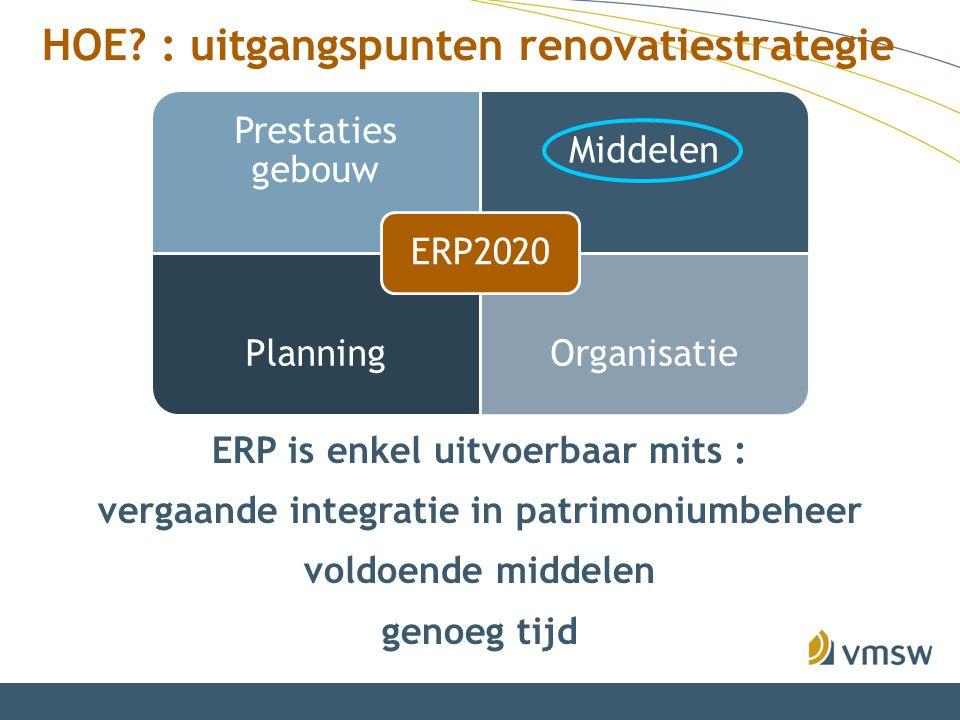 Prestaties gebouw Middelen PlanningOrganisatie ERP2020 ERP is enkel uitvoerbaar mits : vergaande integratie in patrimoniumbeheer voldoende middelen ge