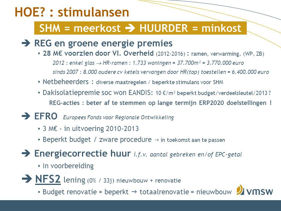  REG en groene energie premies 28 M€ voorzien door Vl. Overheid (2012-2016) : ramen, verwarming, (WP, ZB) 2012 : enkel glas  HR-ramen : 1.733 woning