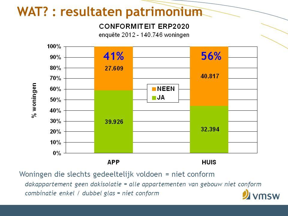 WAT? : resultaten patrimonium 41%56% Woningen die slechts gedeeltelijk voldoen = niet conform dakappartement geen dakisolatie = alle appartementen van