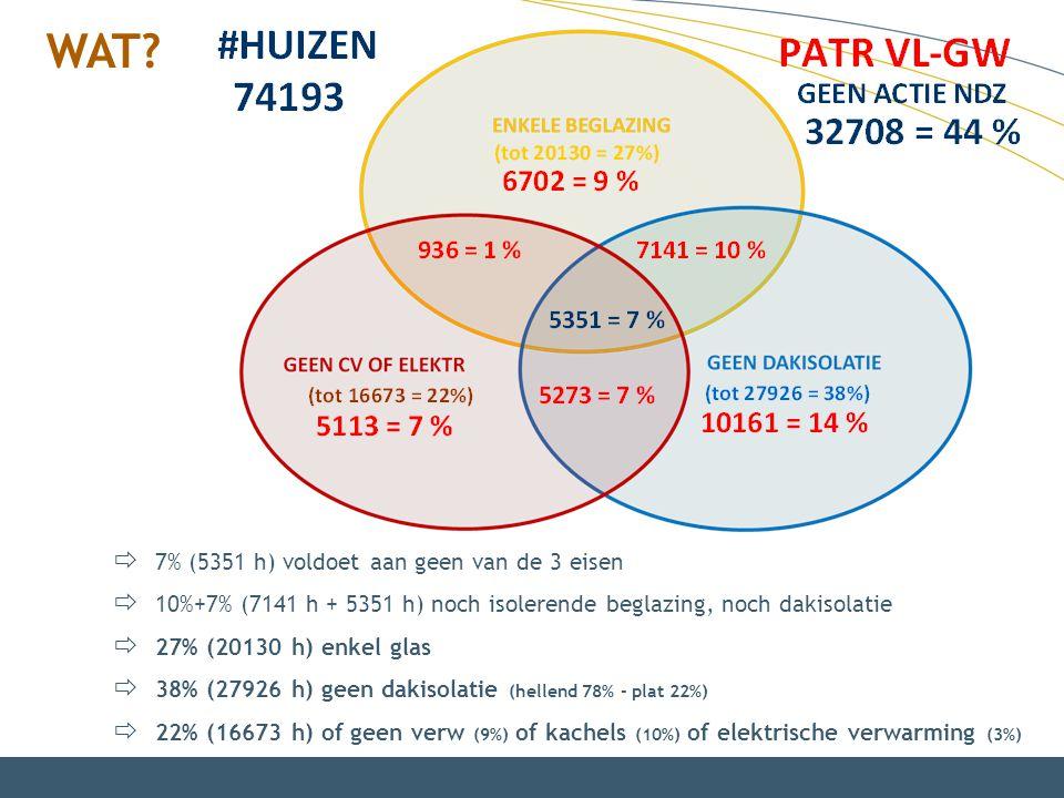  7% (5351 h) voldoet aan geen van de 3 eisen  10%+7% (7141 h + 5351 h) noch isolerende beglazing, noch dakisolatie  27% (20130 h) enkel glas  38%