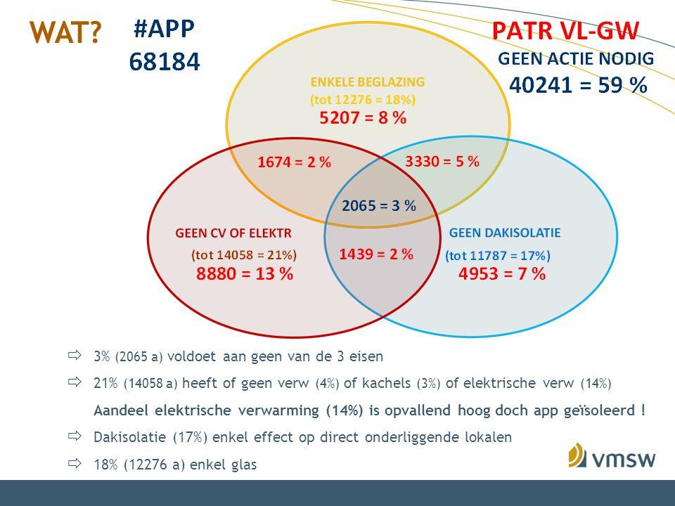  3% (2065 a) voldoet aan geen van de 3 eisen  21% (14058 a) heeft of geen verw (4%) of kachels (3%) of elektrische verw (14%) Aandeel elektrische ve