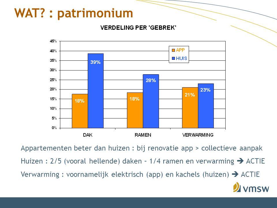 WAT? : patrimonium Appartementen beter dan huizen : bij renovatie app > collectieve aanpak Huizen : 2/5 (vooral hellende) daken – 1/4 ramen en verwarm