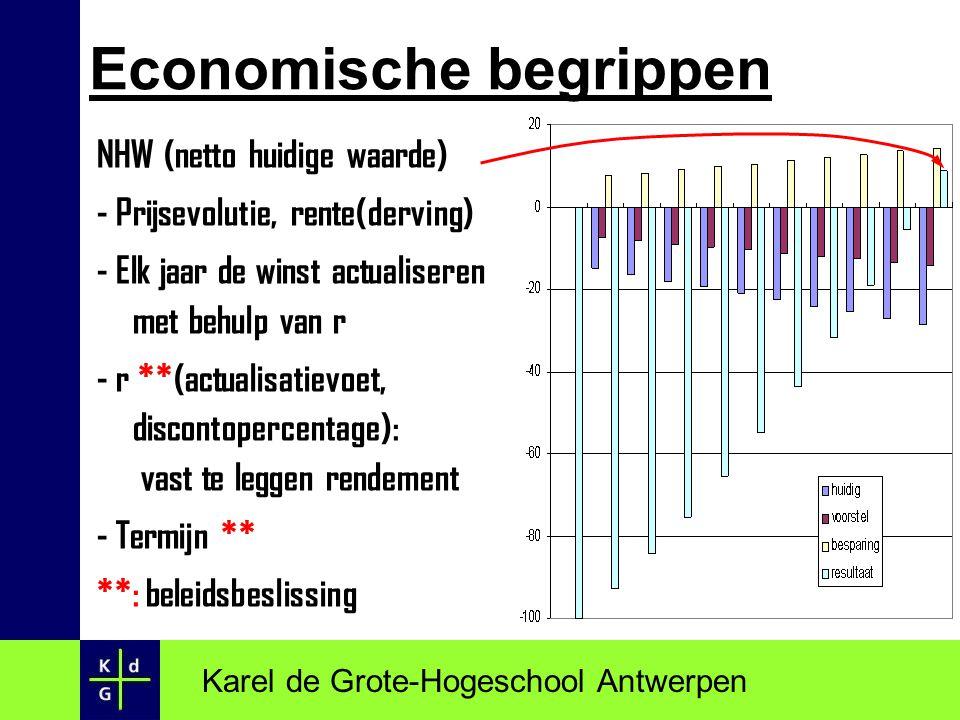NHW (netto huidige waarde) - Prijsevolutie, rente(derving) - Elk jaar de winst actualiseren met behulp van r - r **(actualisatievoet, discontopercenta