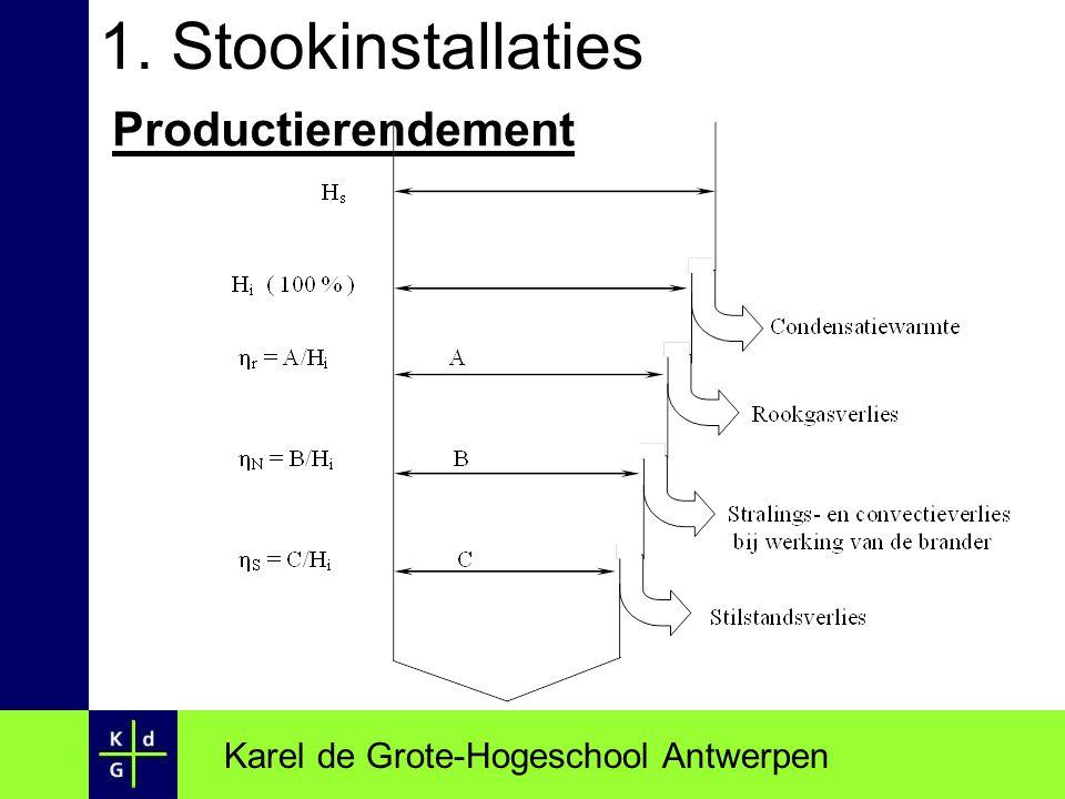 1. Stookinstallaties Productierendement Karel de Grote-Hogeschool Antwerpen