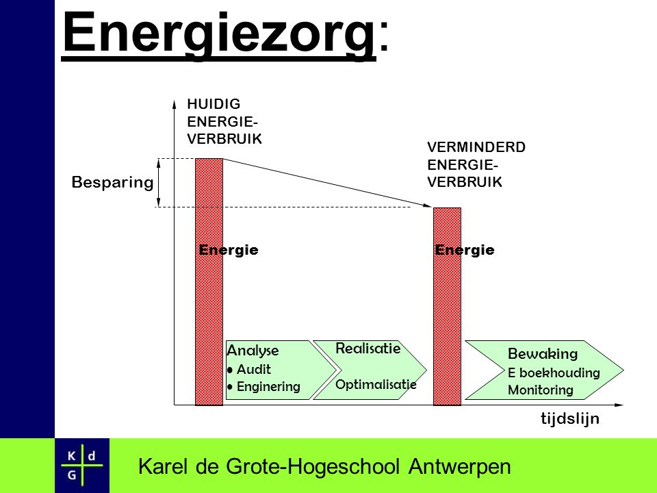 Hoe verloopt een energie-audit 1.Verzamelen gegevens As built plans : gebouwen, installaties… Facturen (laatste jaren) Algemene gegevens - verwarming - verlichting Karel de Grote-Hogeschool Antwerpen
